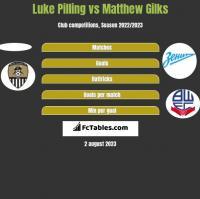 Luke Pilling vs Matthew Gilks h2h player stats