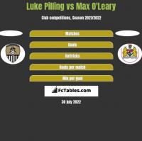 Luke Pilling vs Max O'Leary h2h player stats