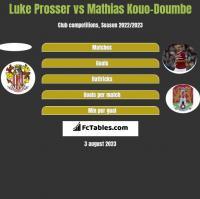 Luke Prosser vs Mathias Kouo-Doumbe h2h player stats