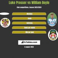 Luke Prosser vs William Boyle h2h player stats