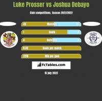 Luke Prosser vs Joshua Debayo h2h player stats
