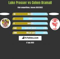 Luke Prosser vs Cohen Bramall h2h player stats