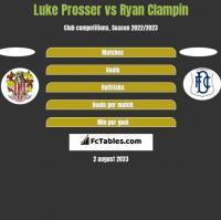 Luke Prosser vs Ryan Clampin h2h player stats