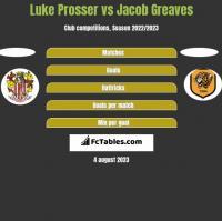 Luke Prosser vs Jacob Greaves h2h player stats