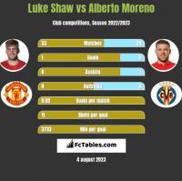 Luke Shaw vs Alberto Moreno h2h player stats