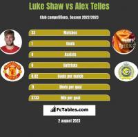 Luke Shaw vs Alex Telles h2h player stats