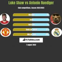 Luke Shaw vs Antonio Ruediger h2h player stats