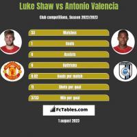 Luke Shaw vs Antonio Valencia h2h player stats