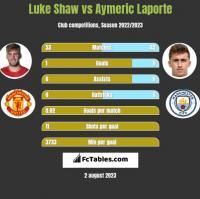 Luke Shaw vs Aymeric Laporte h2h player stats