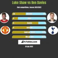 Luke Shaw vs Ben Davies h2h player stats