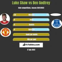Luke Shaw vs Ben Godfrey h2h player stats