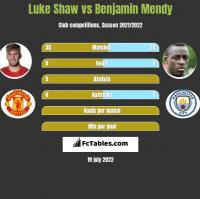 Luke Shaw vs Benjamin Mendy h2h player stats