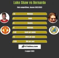 Luke Shaw vs Bernardo h2h player stats