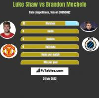 Luke Shaw vs Brandon Mechele h2h player stats