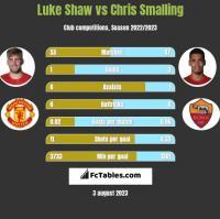Luke Shaw vs Chris Smalling h2h player stats