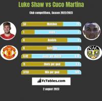 Luke Shaw vs Cuco Martina h2h player stats