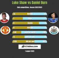 Luke Shaw vs Daniel Burn h2h player stats