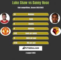 Luke Shaw vs Danny Rose h2h player stats