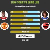 Luke Shaw vs David Luiz h2h player stats