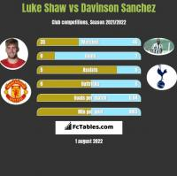 Luke Shaw vs Davinson Sanchez h2h player stats