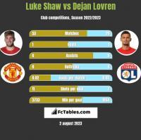 Luke Shaw vs Dejan Lovren h2h player stats