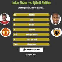 Luke Shaw vs Djibril Sidibe h2h player stats