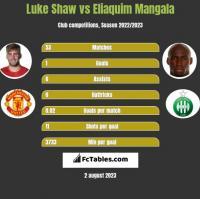 Luke Shaw vs Eliaquim Mangala h2h player stats