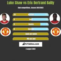 Luke Shaw vs Eric Bertrand Bailly h2h player stats