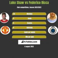 Luke Shaw vs Federico Ricca h2h player stats