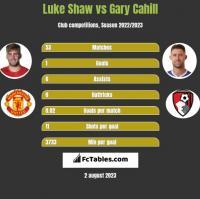 Luke Shaw vs Gary Cahill h2h player stats