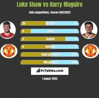 Luke Shaw vs Harry Maguire h2h player stats