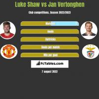 Luke Shaw vs Jan Vertonghen h2h player stats