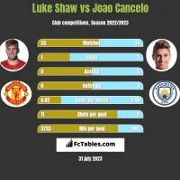 Luke Shaw vs Joao Cancelo h2h player stats