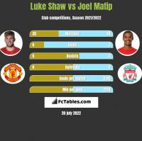 Luke Shaw vs Joel Matip h2h player stats
