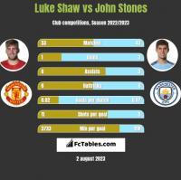 Luke Shaw vs John Stones h2h player stats