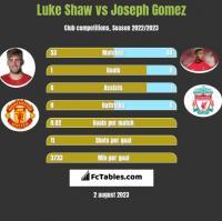 Luke Shaw vs Joseph Gomez h2h player stats