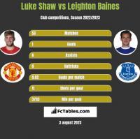 Luke Shaw vs Leighton Baines h2h player stats