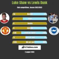 Luke Shaw vs Lewis Dunk h2h player stats
