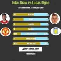 Luke Shaw vs Lucas Digne h2h player stats