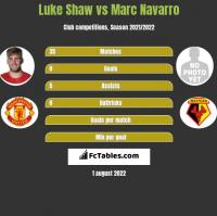 Luke Shaw vs Marc Navarro h2h player stats