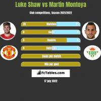 Luke Shaw vs Martin Montoya h2h player stats