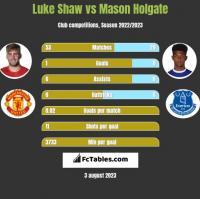 Luke Shaw vs Mason Holgate h2h player stats