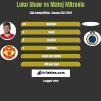 Luke Shaw vs Matej Mitrovic h2h player stats