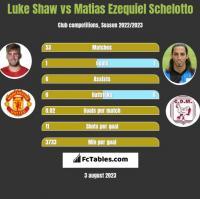 Luke Shaw vs Matias Ezequiel Schelotto h2h player stats