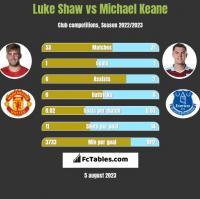 Luke Shaw vs Michael Keane h2h player stats