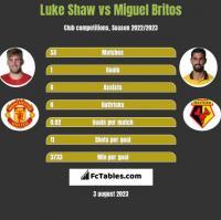 Luke Shaw vs Miguel Britos h2h player stats