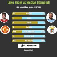Luke Shaw vs Nicolas Otamendi h2h player stats