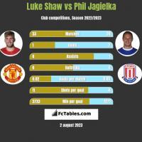 Luke Shaw vs Phil Jagielka h2h player stats