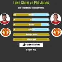 Luke Shaw vs Phil Jones h2h player stats