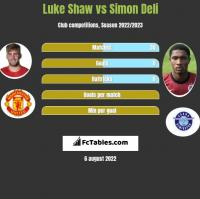 Luke Shaw vs Simon Deli h2h player stats